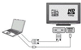 Kā savienot datoru ar televizoru izmantojot HDMI kabeli