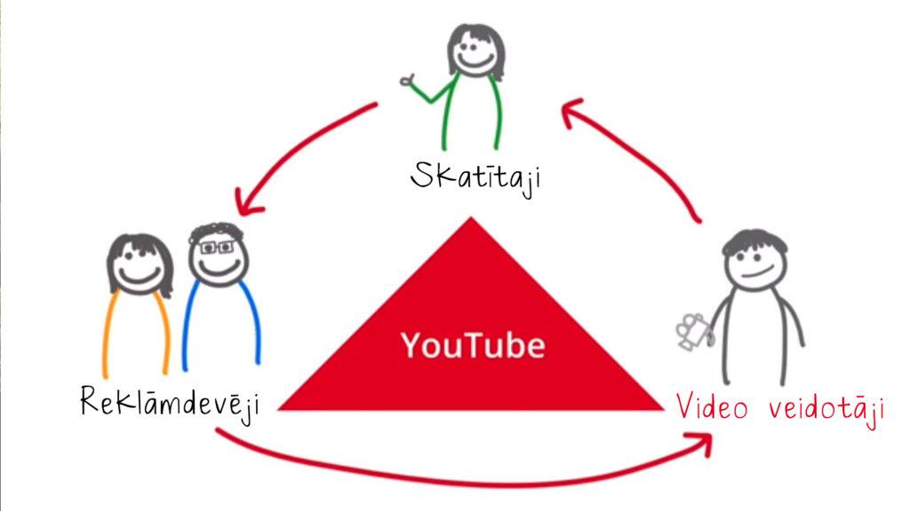 kā nopelnīt naudu internetā ar youtube